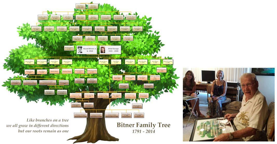 bitnerfamilytree2