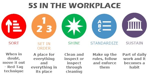 5S_in_the_workplace