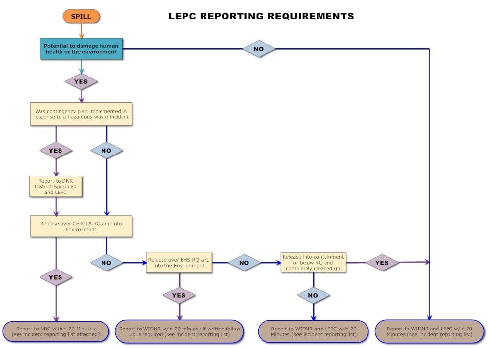 CStruve_LEPC Reporting Requirements Flowchart