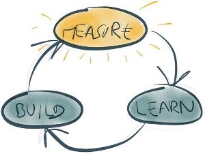 Measure-build-learn feedback loop image