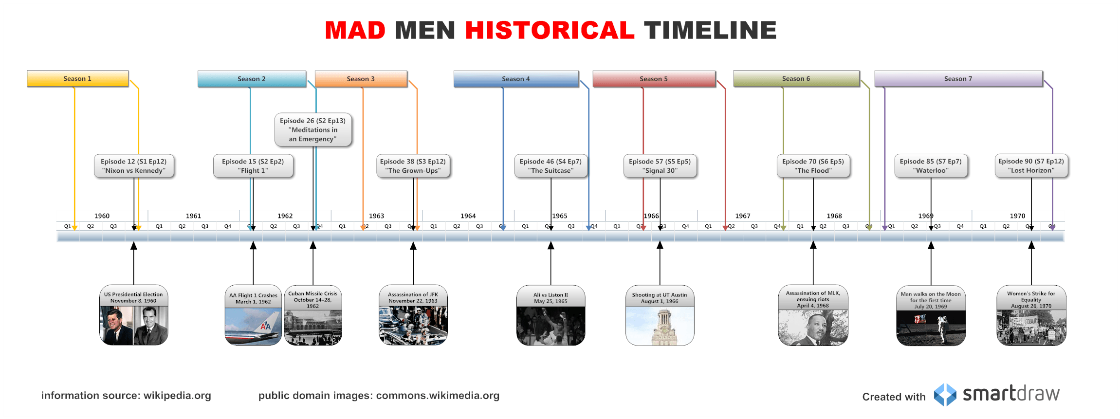 mad men timeline - Smartdraw Vs