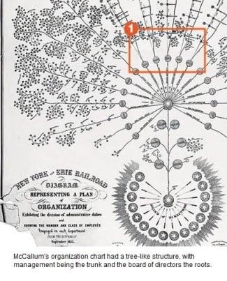NY-Erie-Org-Chart