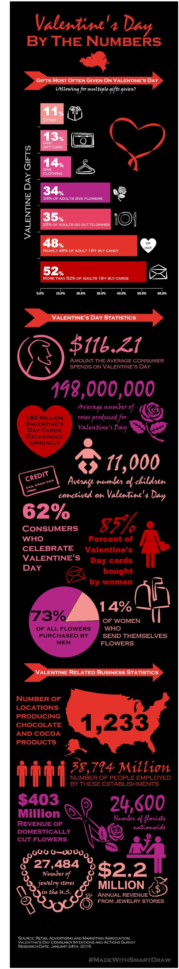 Valentines_Day_By_The_Numbers