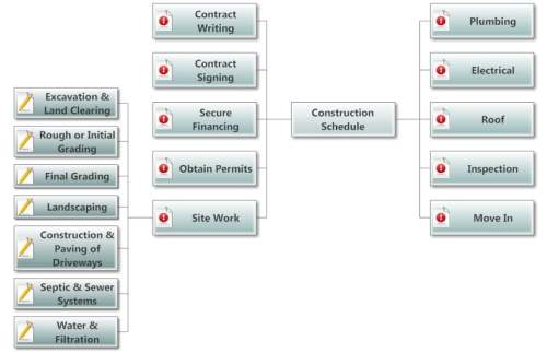 construction planning - mind map - site work detail