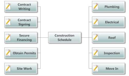 construction planning - mind map