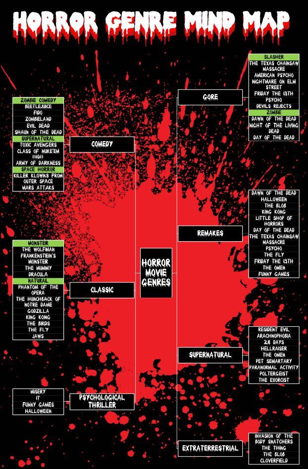 horror movie genres