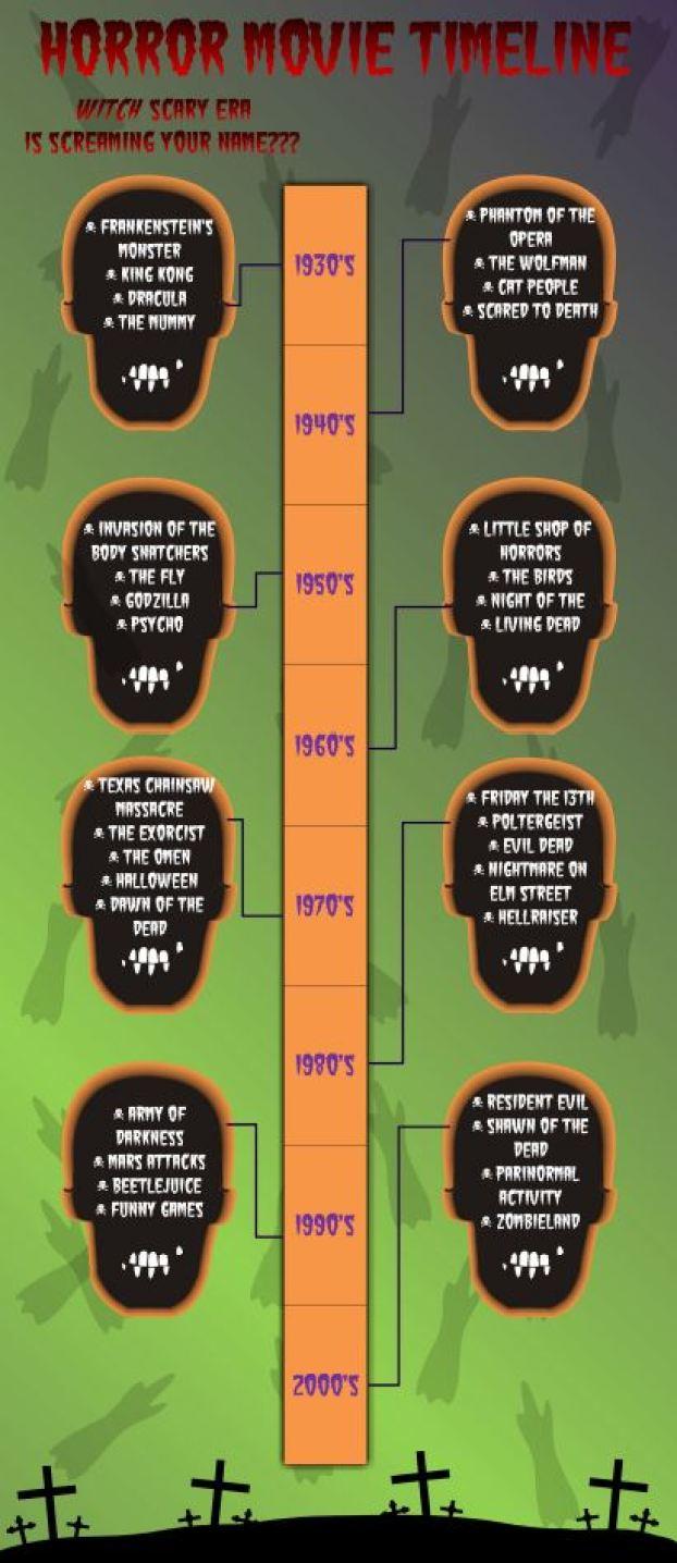 horror movie timeline