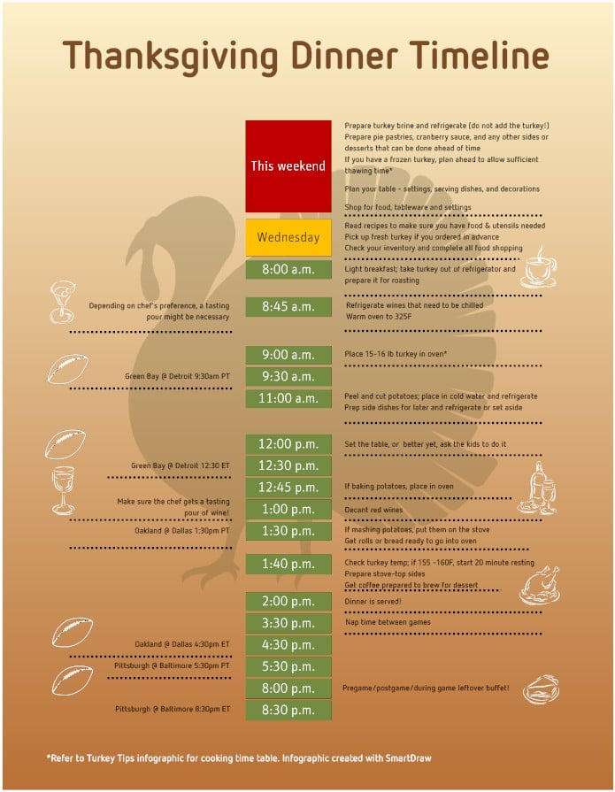 infographic-thanksgiving-timeline