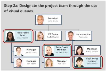 project assignment org chart1