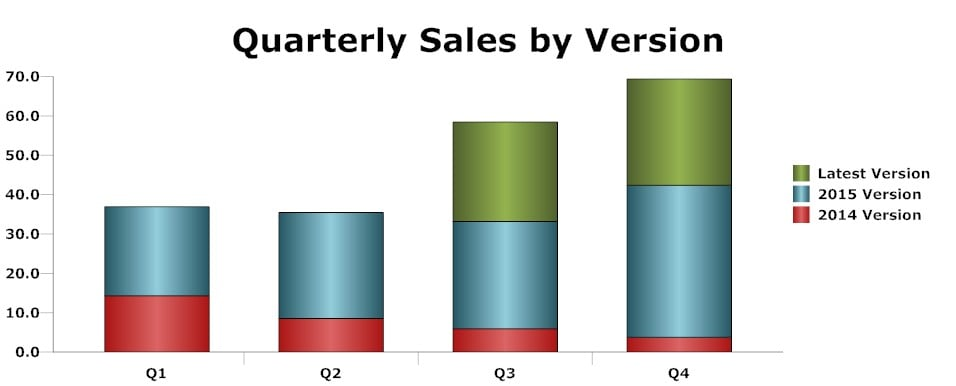 sales chart - no sequencing