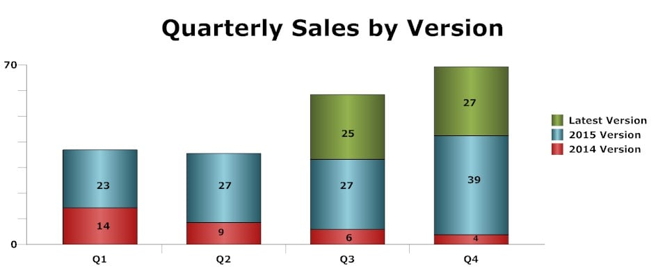 sales chart - sequencing and data labels (all series)