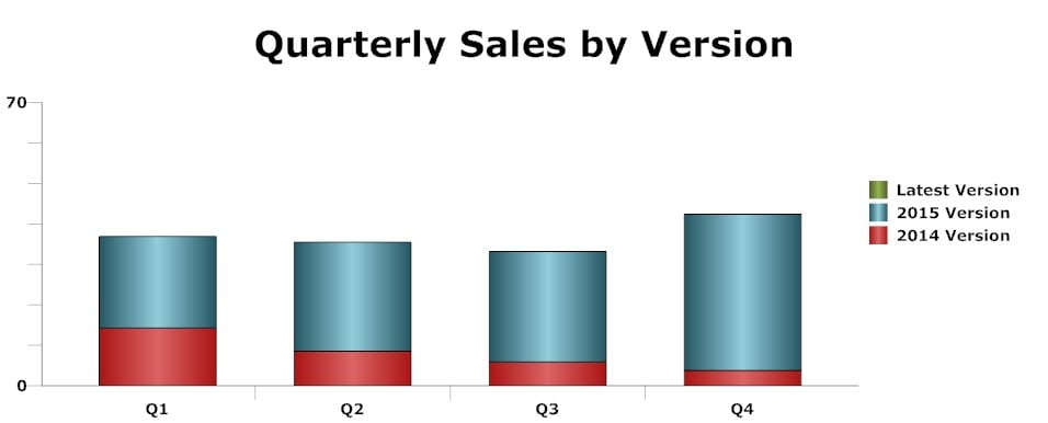 sales chart - sequencing and data labels (blue and red)