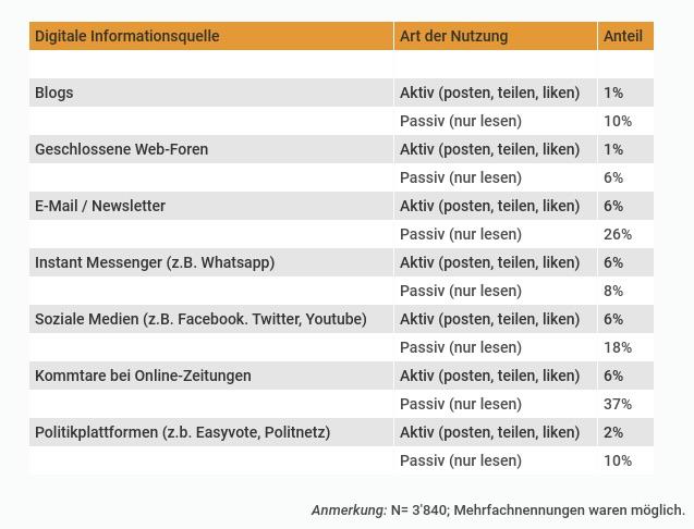 Tabelle 2: Digitale Informationsquellen bei den Wahlen im Kanton Zürich 2019
