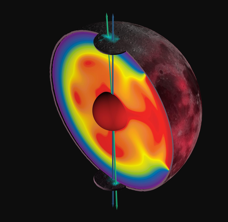 Corte 3D de la Luna ilustrando el desplazamiento de su eje de rotación.