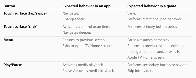 Siri Remote Button Behavior