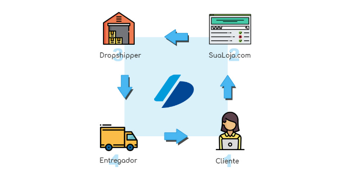 Dropshipping Infográfico