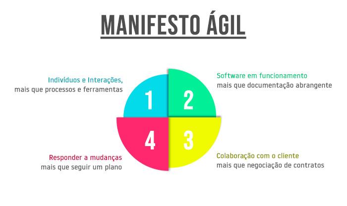Resultado de imagem para principios do manifesto agil