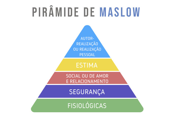 Pirâmide de Maslow2