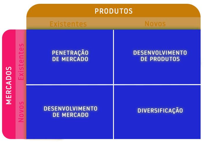 Matriz de Ansoff 2