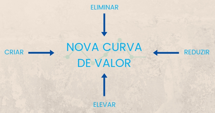 curva de valor 2