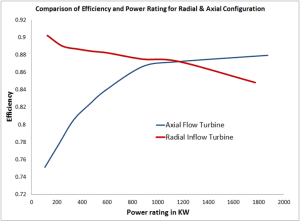 Comparison of efficiency against power output for axial flow and radial inflow turbine configuration