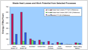 Waste Heat losses and Work Potential from Selected Processes