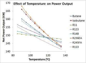 Figure 7 Example of a fluid performance comparison at different temperatures