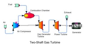 two-shaft-gas-turbine