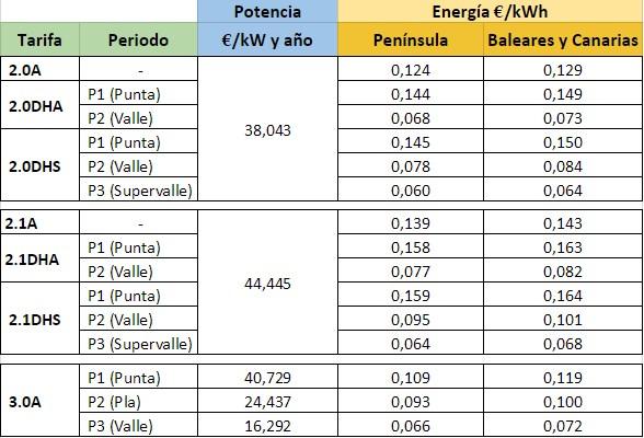Precios-Som-Energia-v2