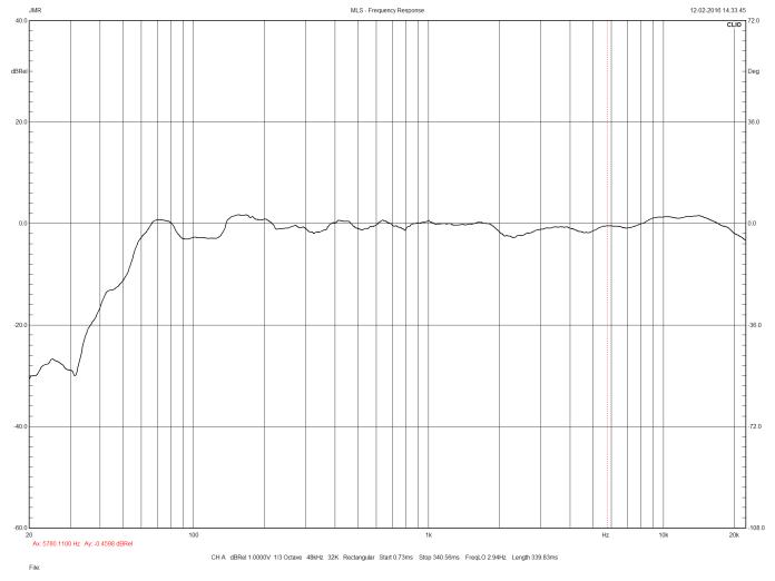 JMR Folia courbe de réponse