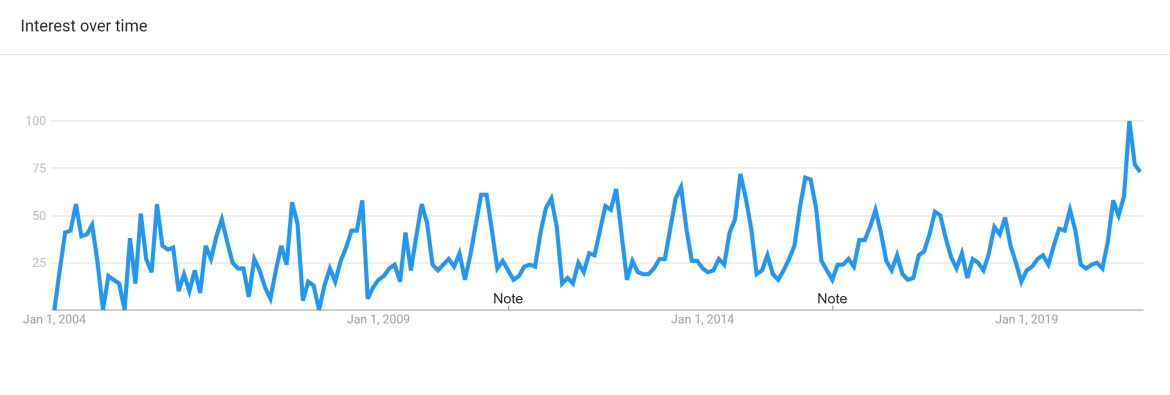 Google Trend report for Habanero Peppers