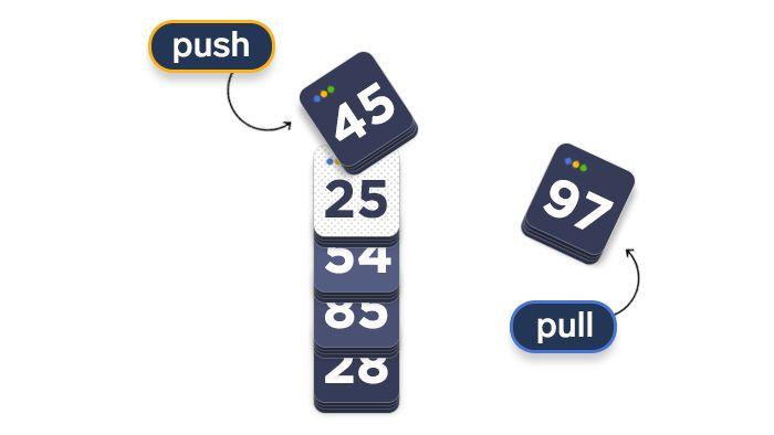 scheme depicting how stacks work
