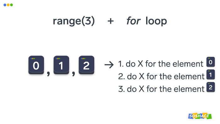 Visualization of how for loops and the range function work in Python