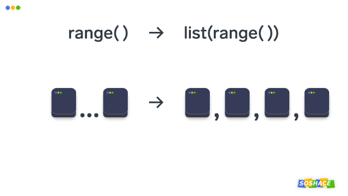 Visualization of how lists and the range function work in Python
