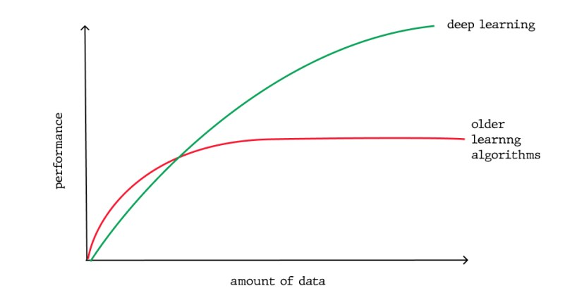 Scaling with Amount of Data