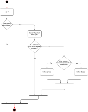 Activity Diagram Administrator: Take Action for Reported
