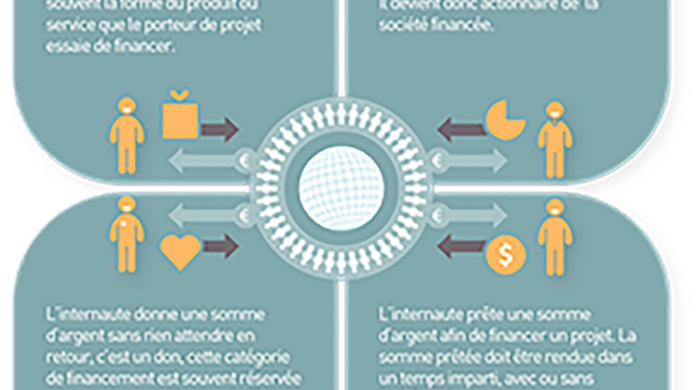 Les réformes du crowdfunding (en récompense, don et prêt)