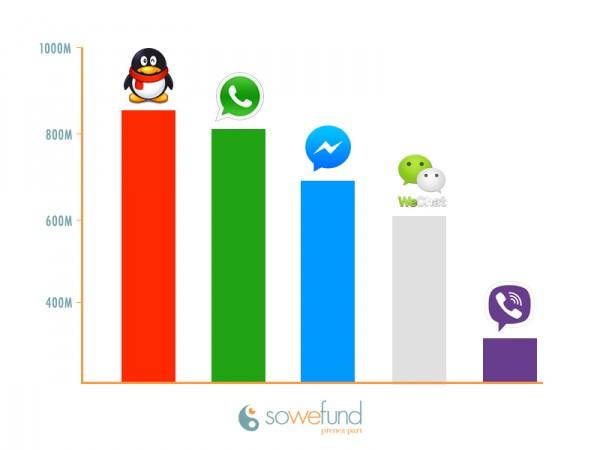 Les applications de messagerie instantanée