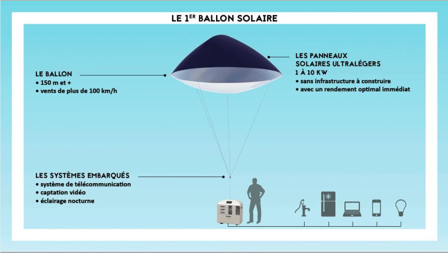Zéphyr Solar Sowefund