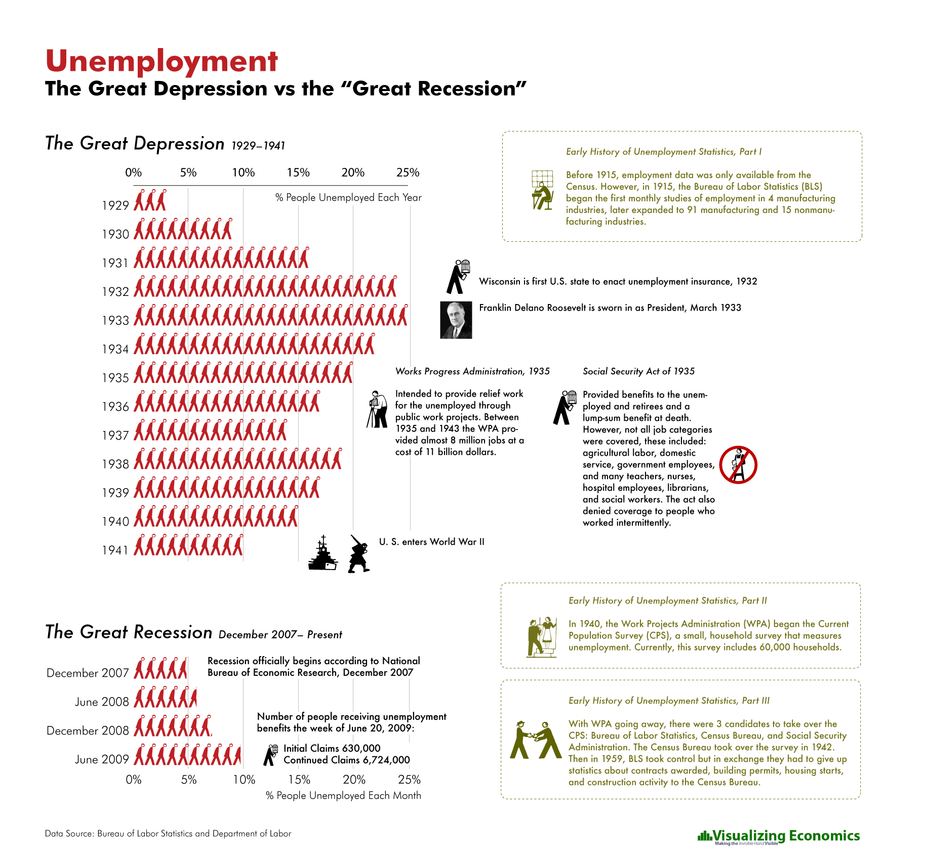 Unemployment In The Great Depression Vs The Great