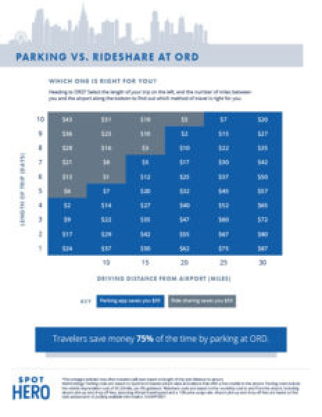O'Hare Parking vs. Ridesharing