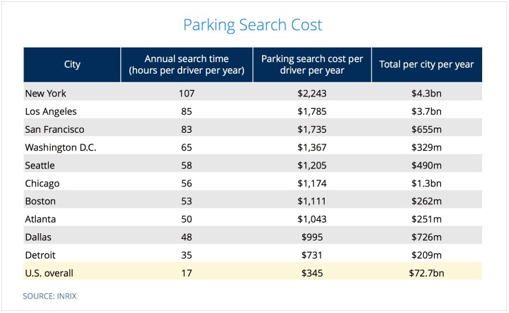 park smarter parking search cost