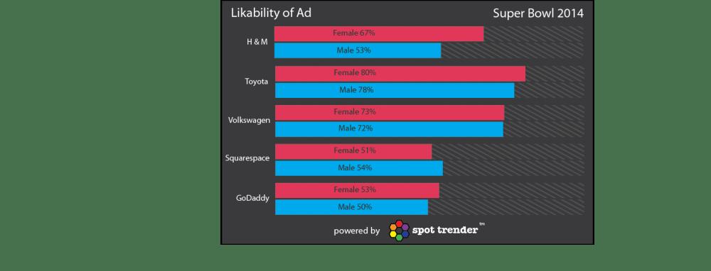 Likability Ads