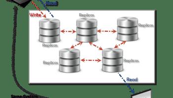 Big Data - Basics of Big Data Analytics - Day 18 of 21 Eventual-Consistency