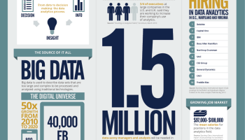 Big Data - Learning Basics of Big Data in 21 Days - Bookmark big-data-job-growth-infographic