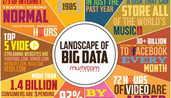 Big Data - Operational Databases Supporting Big Data - RDBMS and NoSQL - Day 12 of 21 big-data-ls