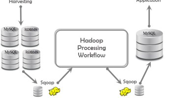 Big Data - Buzz Words: What is Hadoop - Day 6 of 21 sqoop