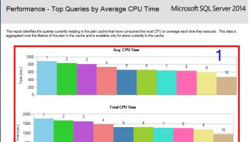 Get CPU Details - SQL in Sixty Seconds #164 top-Avg-CPU-1
