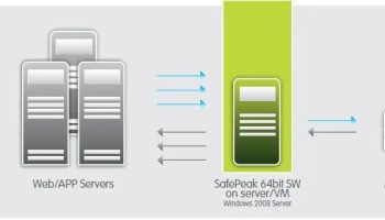SQL SERVER - Faster Application Performance with In-Memory OLTP SafePeak1