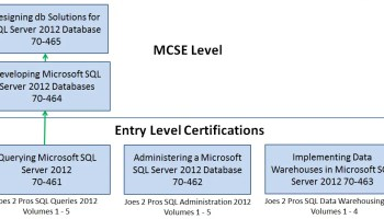 SQL SERVER - 2008 - Certification Path Complete Download PDF